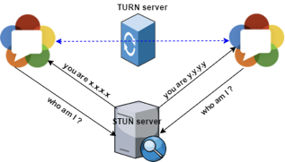 WebRTC for multiple tasks